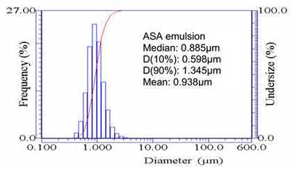 ASA emulsion particle size distribution as measured by the LA-300