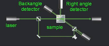 Optical setup for dynamic light scattering (DLS) nanoparticle size analyer