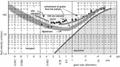Soil and sediment grain size and shape horiba velocity data to predict whether the sample is more likely to deposit in the river bed or be transported downstream the hjulstrom diagram shown below ccuart Images