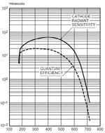 PMT Spectral Response